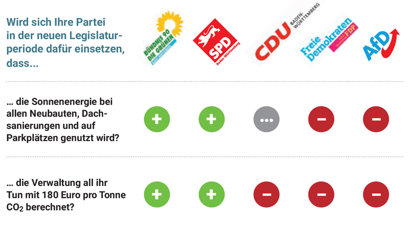 BUND und NABU haben 15 Fragen an die fünf im Landtag vertretenen Parteien gerichtet und deren Antworten ausgewertet. (Quelle: BUND BW)